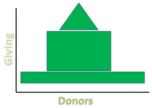 Giving Pyramid - Strong Middle Giving Program